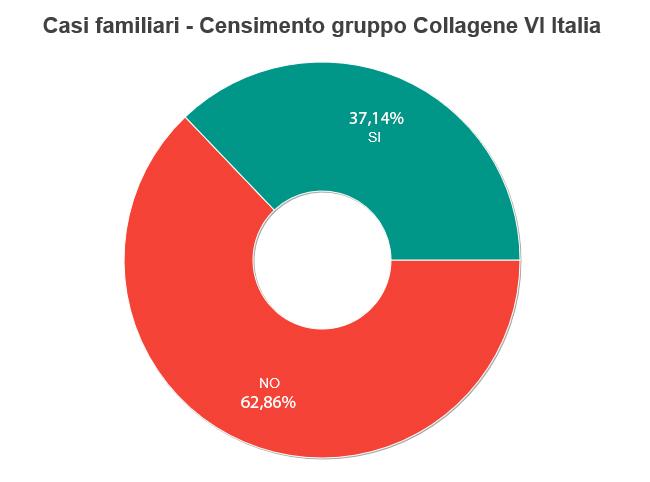 Genere pazienti collagene VI Italia gruppo miopatia di bethlem Ullrich distrofia congenita